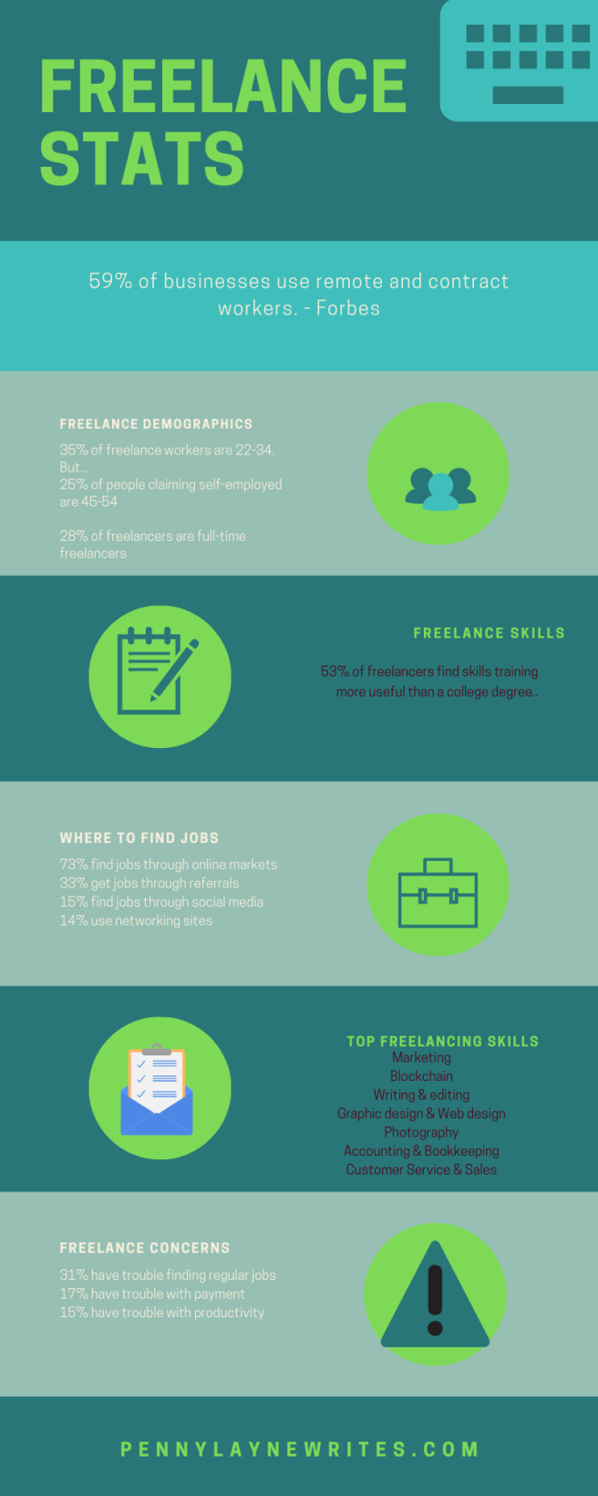Freelance stats